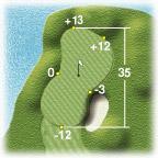 Hole 8 Green